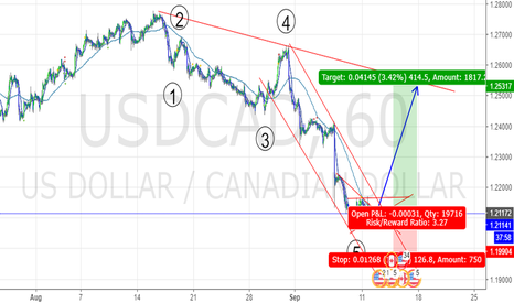 USDCAD: USD/CAD Long