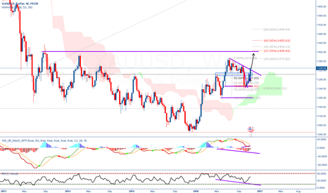 XAUUSD: Gold potential time to long