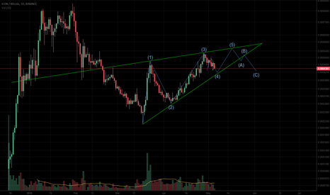 ICXBTC: Possible 5th wave incoming for ICX ?