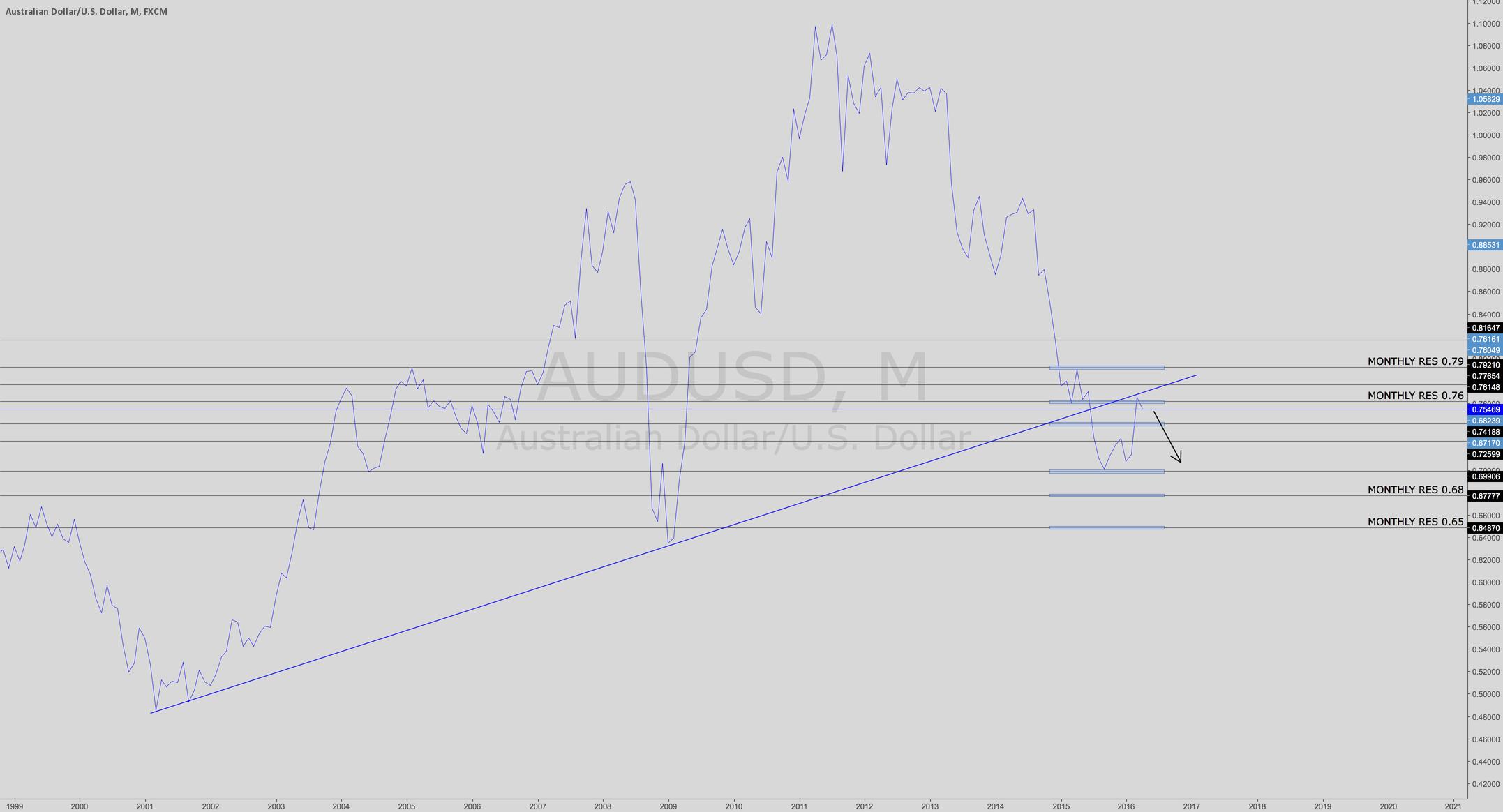 AUDUSD - Short Breakout & Retest