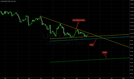 USDJPY: Descending Triangle on USD/JPY @ D1