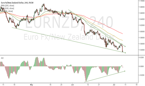 EURNZD: Reduced SELL momentum