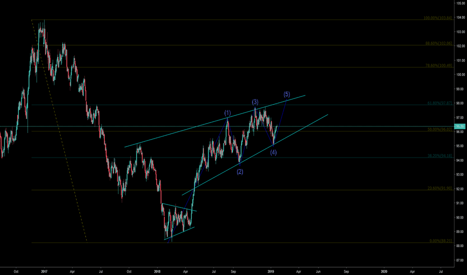 DXY: DXY 1D EW