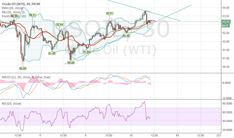 USOIL: any thoughts on this formation?
