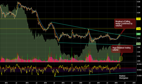 CORNUSD: Corn breakout of a huge falling wedge