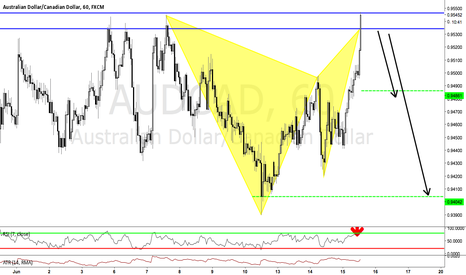 AUDCAD: BEARISH GARTLEY PATTERN AT MARKET. POSSIBLE TCT