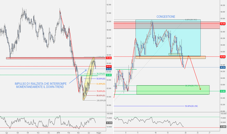 CADJPY: CAD/JPY - Possibile Short in Settimana