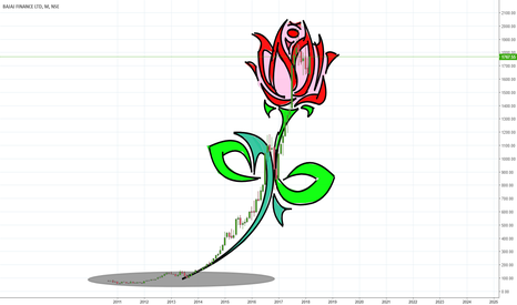 BAJFINANCE: April Phool: 5 Monthly Charts