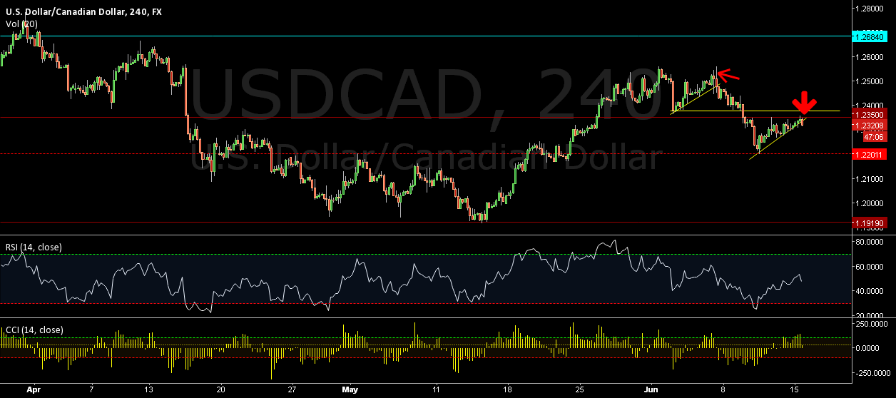 USDCAD: SHORT THE GIFT