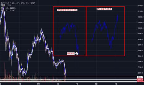 BTCUSD: BTC/USD 상승 조건 분석