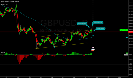 GBPUSD: GBP/USD short opportunity!