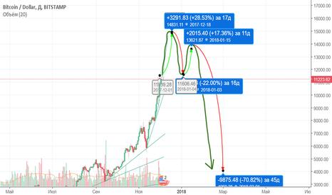 BTCUSD: Биткойн - пузырь?