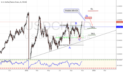 USDCHF: USDCHF Possible AB=CD Pattern Completition