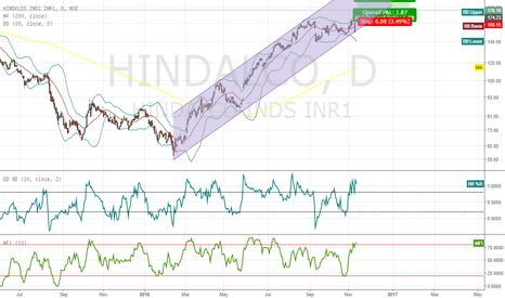 HINDALCO: Hindalco Channel formation (valid from FEB 2016)