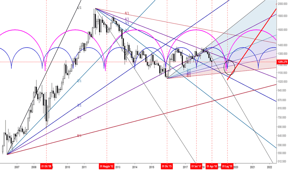 XAUUSD: GOLD MONTLY - WEEKLY