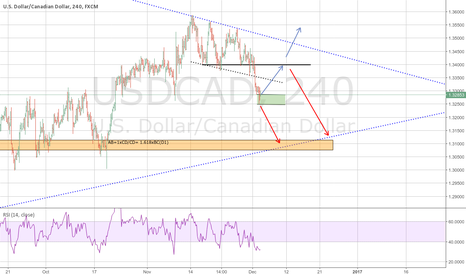 USDCAD: $USDCAD UPDATE IDEA