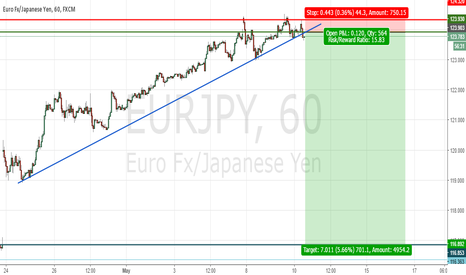 EURJPY: Follow @SiS_FX on twitter