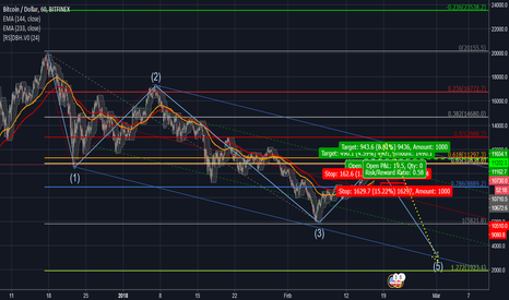 BTCUSD: What is the chance of Fifth Wave ?