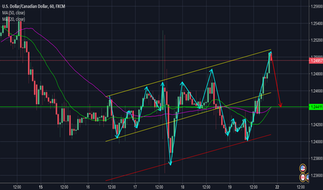 USDCAD: Expected snapback to MA's and retrace to the .618