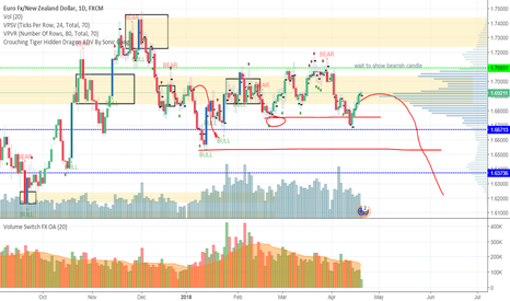 EURNZD: EURNZD possible down move