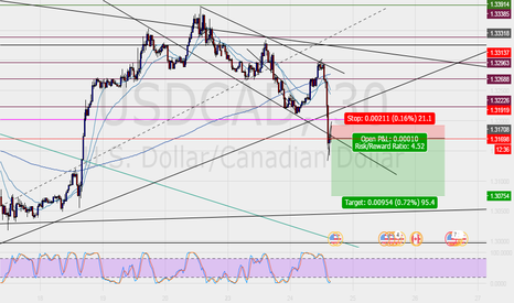 USDCAD: Going short?