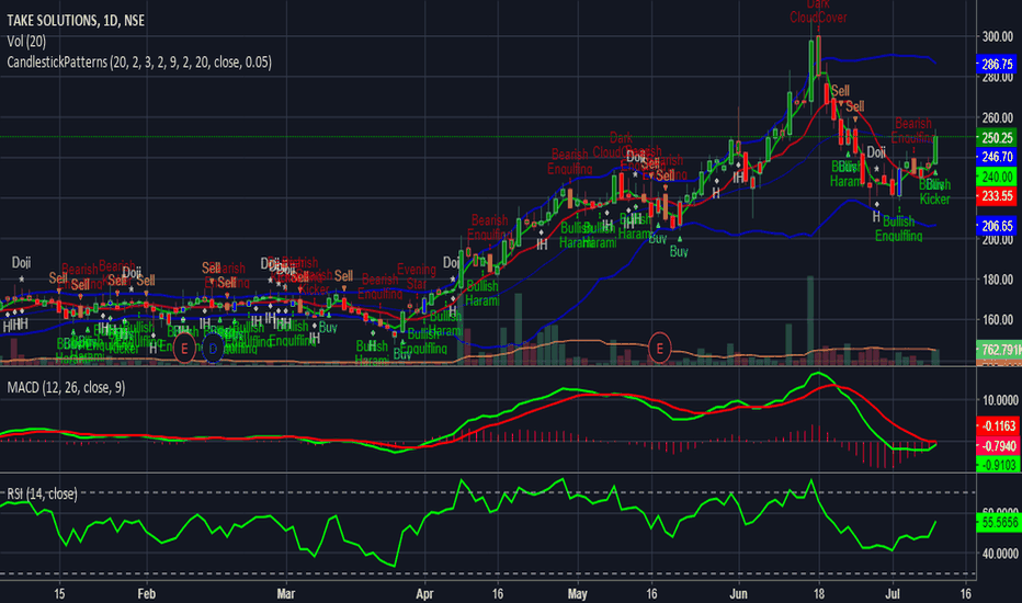 TAKE: Take Solutions in UPTREND