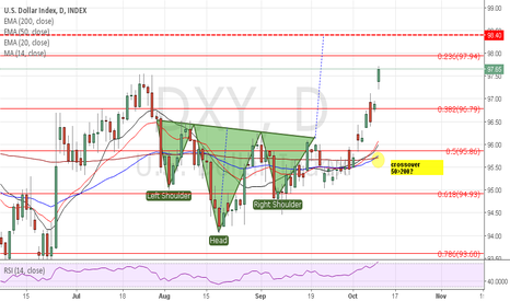 DXY: DXY - signs of further bullishness