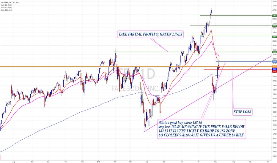 FB: FB buy zone