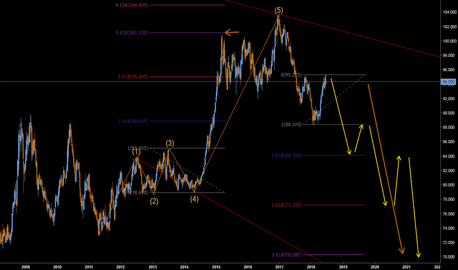 DX1!: wolfe wave idea (the USD going down)