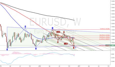 EURUSD: EURUSD. Bullish ABCD pattern