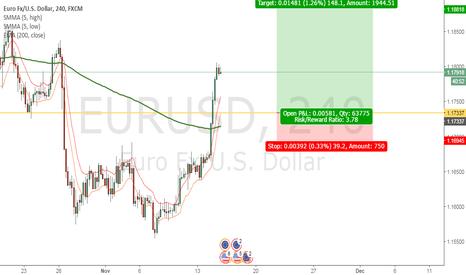 EURUSD: Looking To Long EURUSD At Pullback
