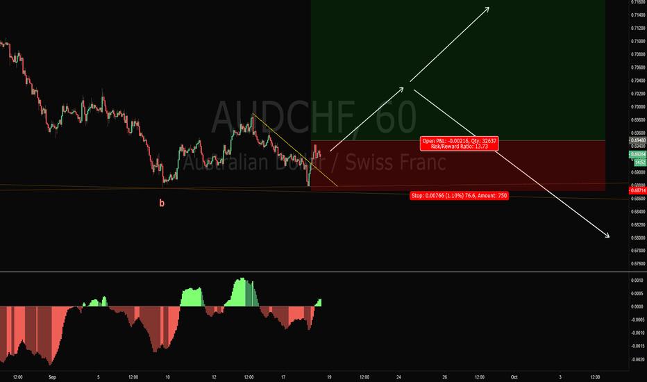 AUDCHF: AUDCHF Long Trade Setup