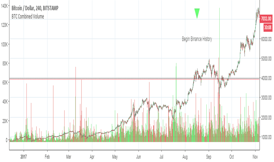 BTCUSD Combined Volume — Indicator by Lemrin — TradingView