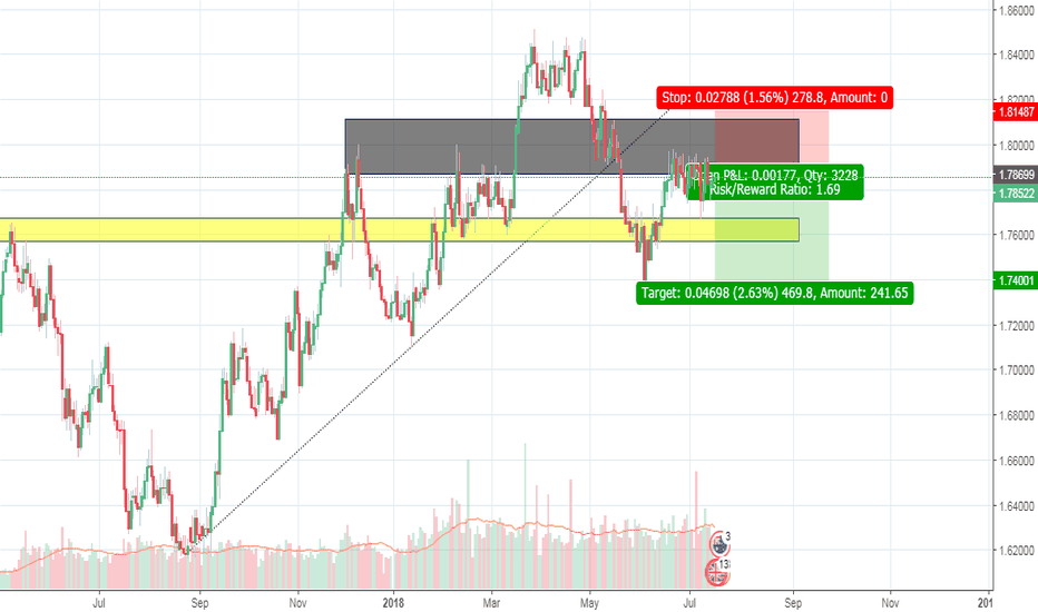 GBPAUD: GBPAUD, Demand Absorbed, Downfall Sentiment