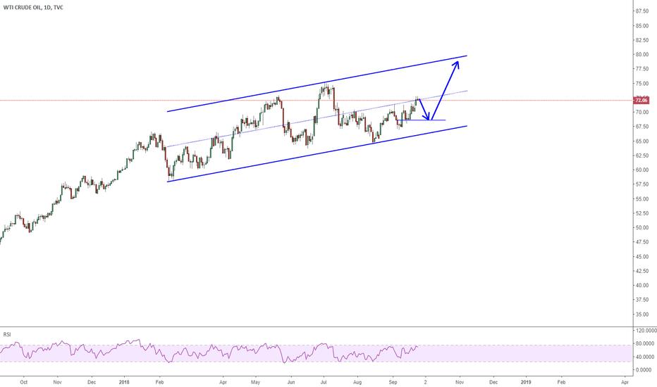 USOIL: 2609 USOIL update bfore FOMC