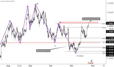 EURUSD: Swing Trading 102