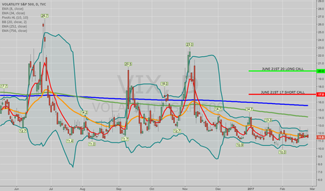 VIX: OPENING: VIX JUNE 17/20 SHORT CALL VERTICAL