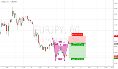 EURJPY: EURJPY H1 trend continuation GARTLEY pattern