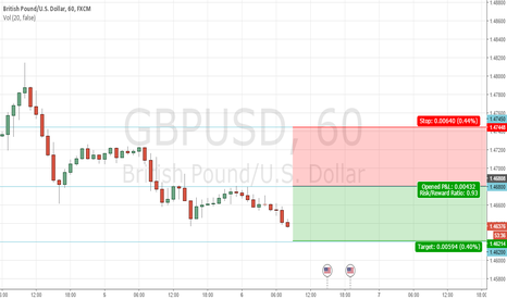 GBPUSD: Looking for selling Opportunity