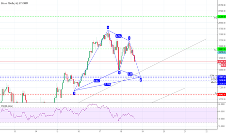 BTCUSD: BTCUSD H1 - Posible Gartley Alcista
