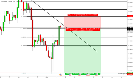 XAUUSD: Sio Capital - Gold Corto