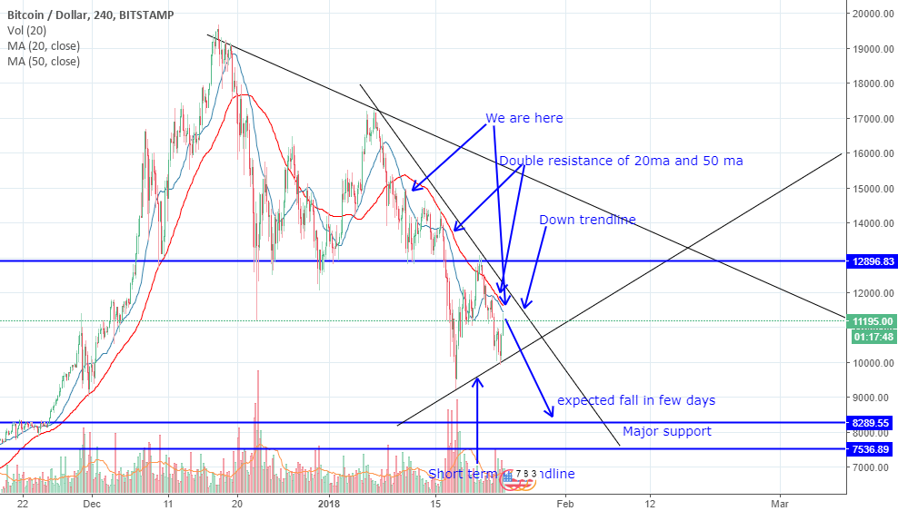 BTCUSD short with repeating pattern target 8.3k$