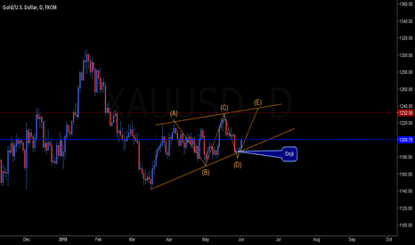 XAUUSD: The Golden Doji