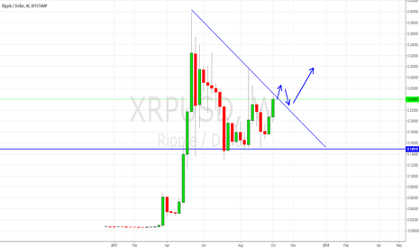 XRPUSD: WATCH OUT TO THE BREAKOUT OF THE DESCENDING LINE.