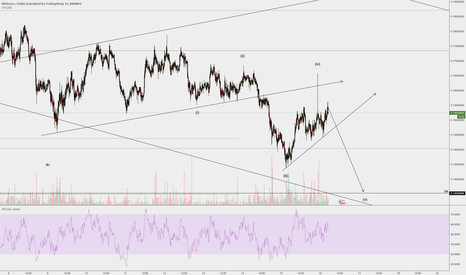 BTSUSD: One more down?