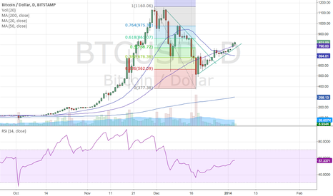 BTCUSD: BTC-Bitstamp