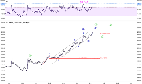 USDTRY: Possible Long Term Structure