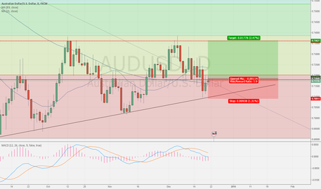 AUDUSD: Aussie Dollar on Breakout? @0.71810