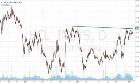HCL_INSYS: HCL info- Trendline Breakout