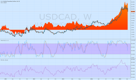 USDCAD: USDCAD and DXY comparison charts